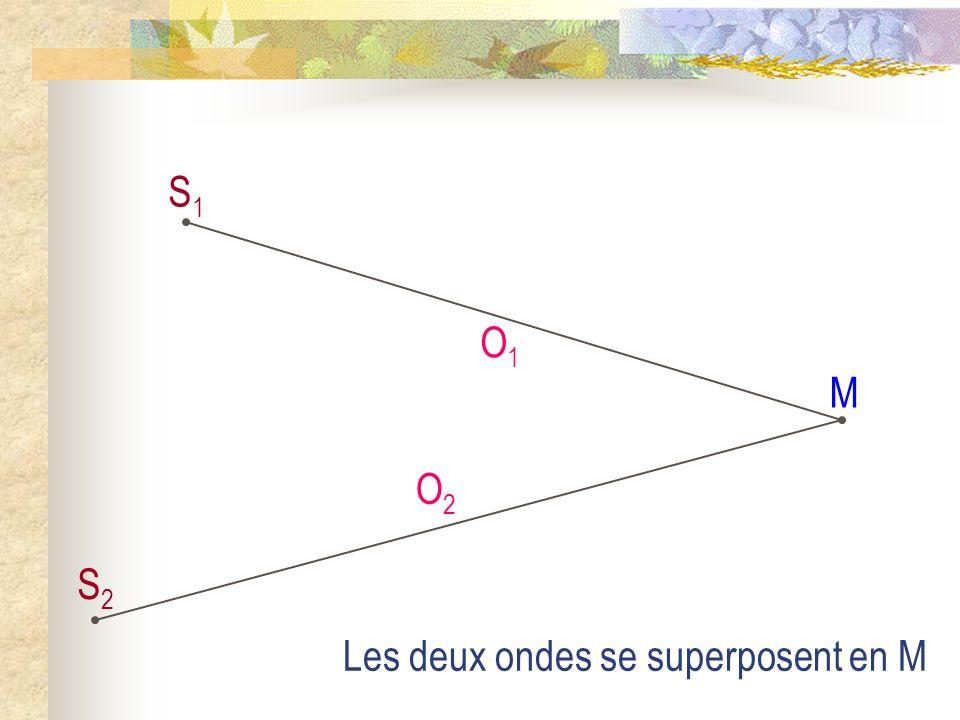 S1 S2 O1 M O2 Les deux ondes se superposent en M