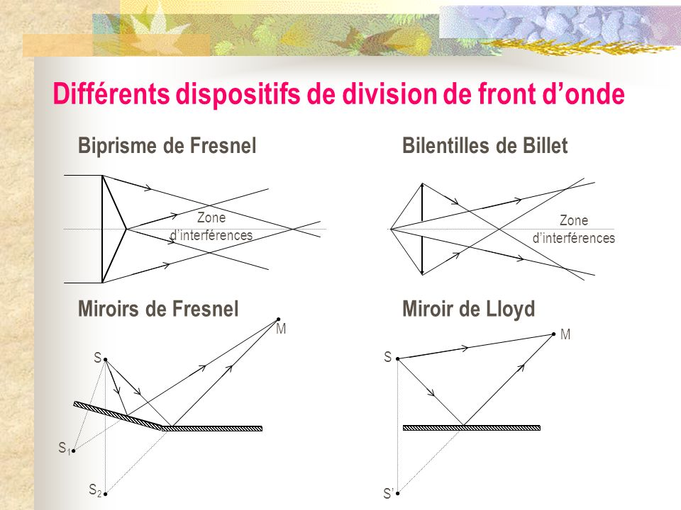 Différents dispositifs de division de front d'onde
