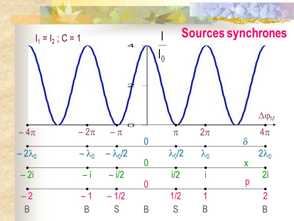 Sources synchrones I1 = I2 ; C = 1 – 2 –  4 2  M – 4 – 0