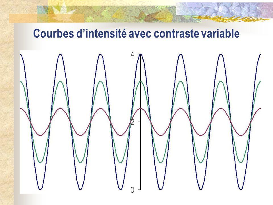 Courbes d'intensité avec contraste variable