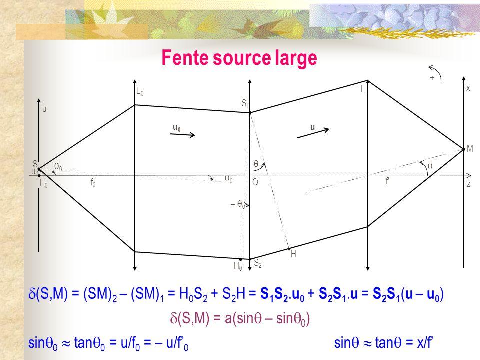 Fente source large + 0. f0. u. S. F0. u0. O. – 0. H0. L0. S1. S2. f  M. x. z. H.