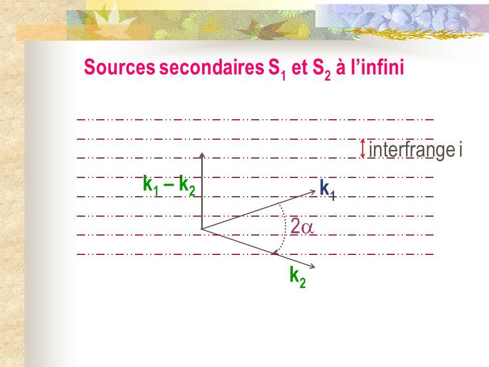 Sources secondaires S1 et S2 à l'infini