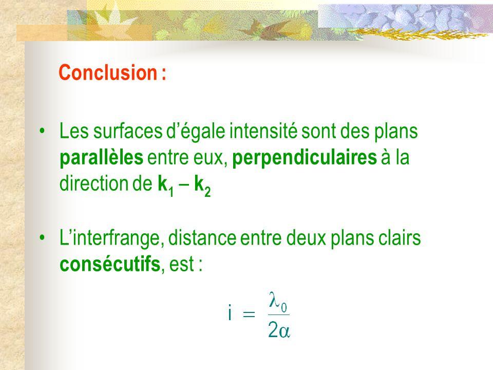Conclusion : Les surfaces d'égale intensité sont des plans parallèles entre eux, perpendiculaires à la direction de k1 – k2.