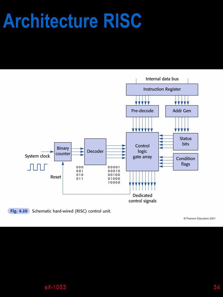 Architecture RISC sif-1053