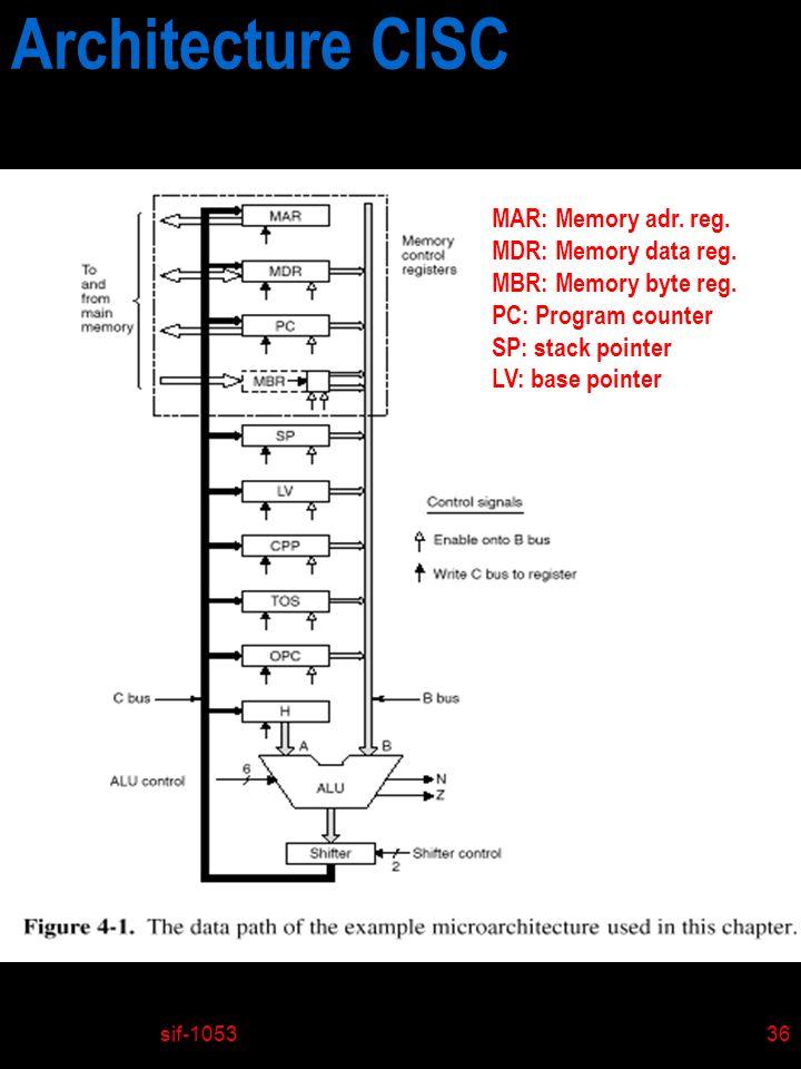 Architecture CISC MAR: Memory adr. reg. MDR: Memory data reg.