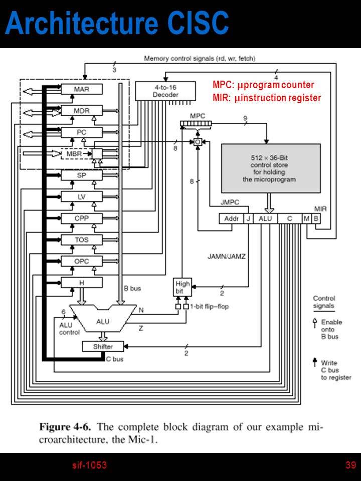 Architecture CISC MPC: program counter MIR: instruction register