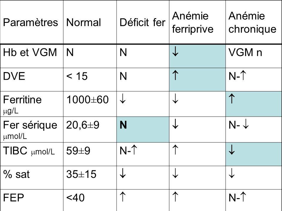 Paramètres Normal. Déficit fer. Anémie ferriprive. Anémie chronique. Hb et VGM. N.  VGM n. DVE.