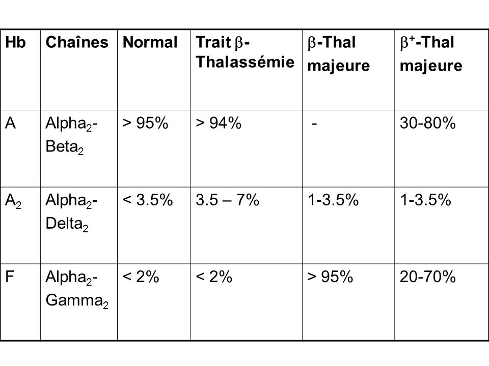 Hb Chaînes Normal Trait -Thalassémie -Thal majeure +-Thal A Alpha2-