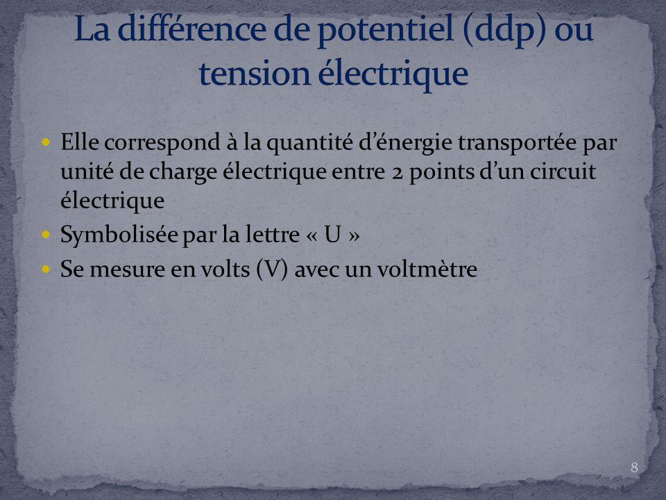 La différence de potentiel (ddp) ou tension électrique
