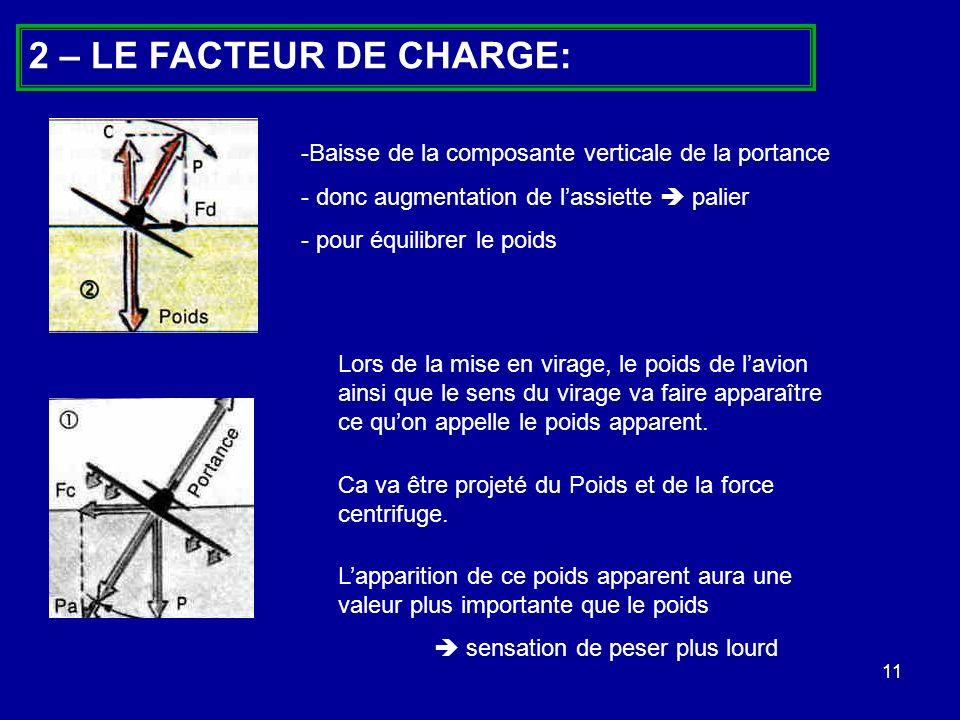 2 – LE FACTEUR DE CHARGE:Baisse de la composante verticale de la portance. donc augmentation de l'assiette  palier.