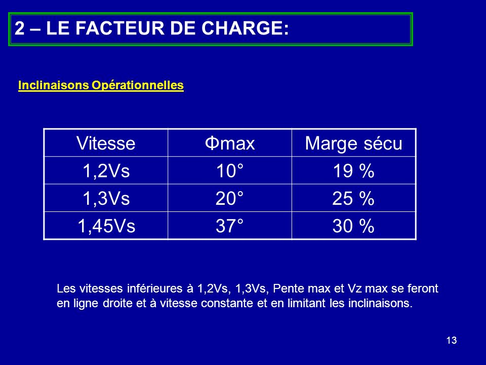 2 – LE FACTEUR DE CHARGE: Vitesse Φmax Marge sécu 1,2Vs 10° 19 % 1,3Vs