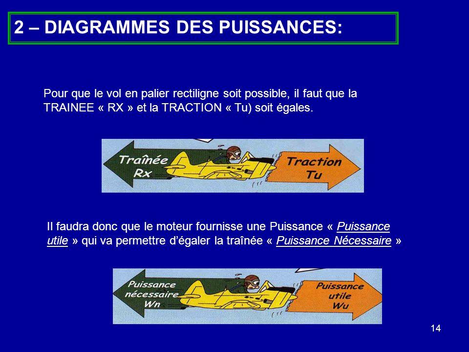 2 – DIAGRAMMES DES PUISSANCES: