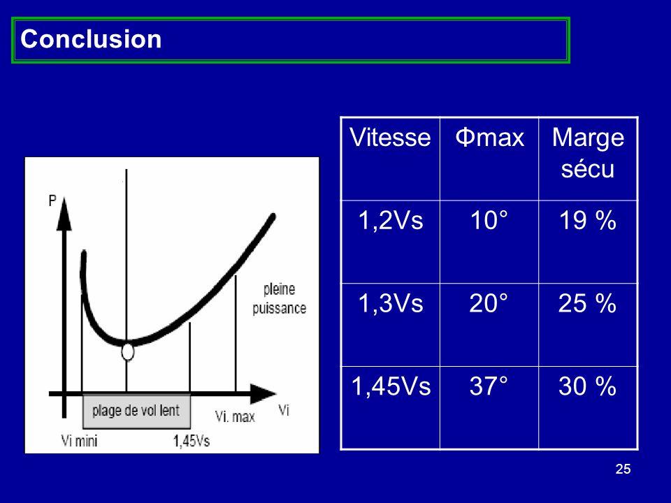 Conclusion Vitesse Φmax Marge sécu 1,2Vs 10° 19 % 1,3Vs 20° 25 % 1,45Vs 37° 30 %