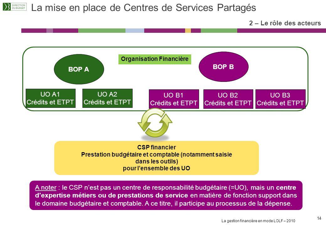 La mise en place de Centres de Services Partagés
