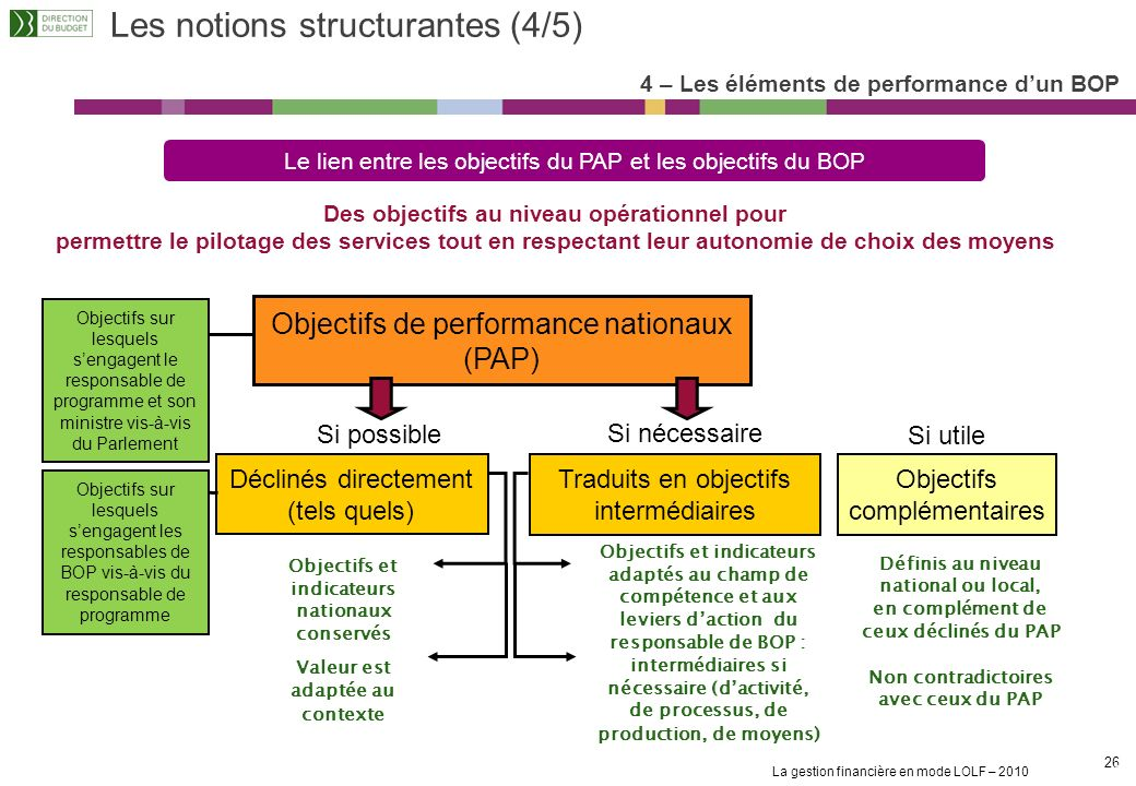 Les notions structurantes (4/5)