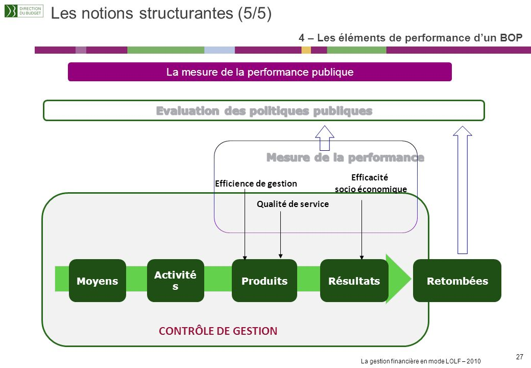 Les notions structurantes (5/5)