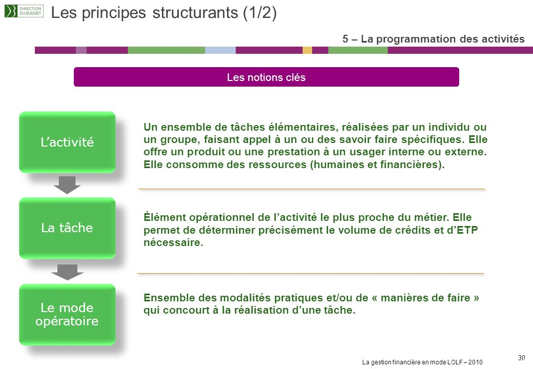 Les principes structurants (1/2)