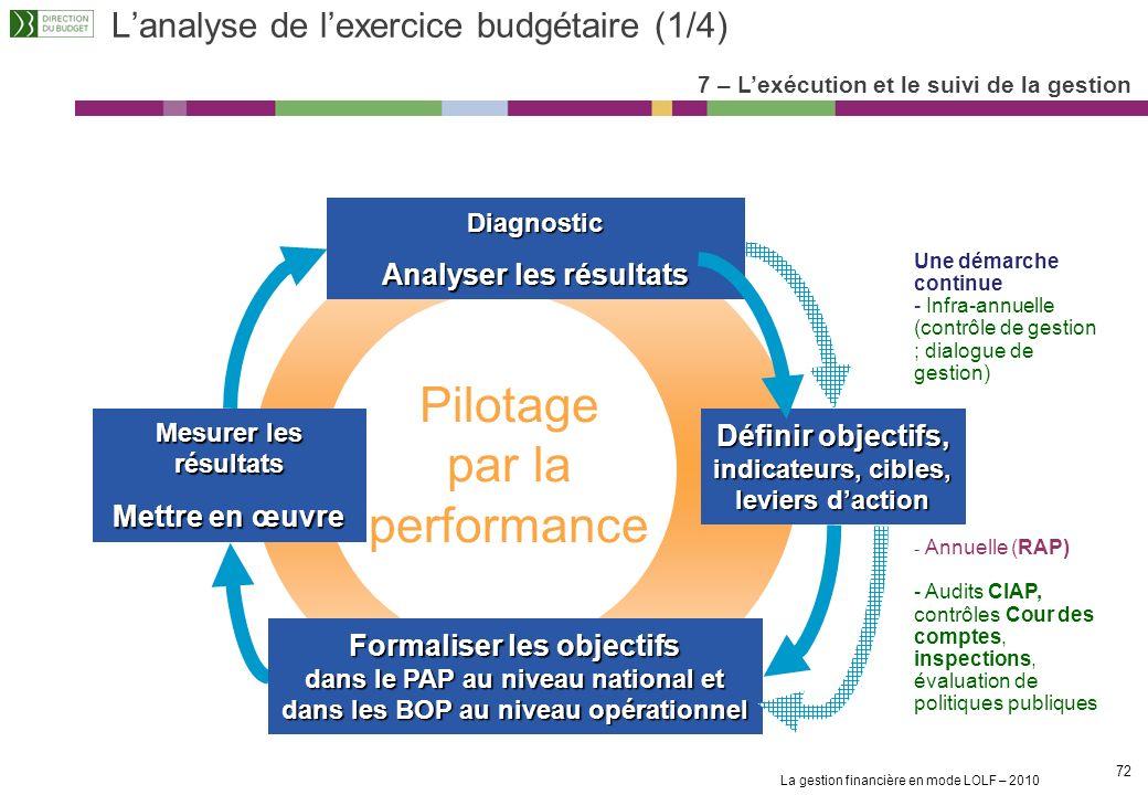 L'analyse de l'exercice budgétaire (1/4)