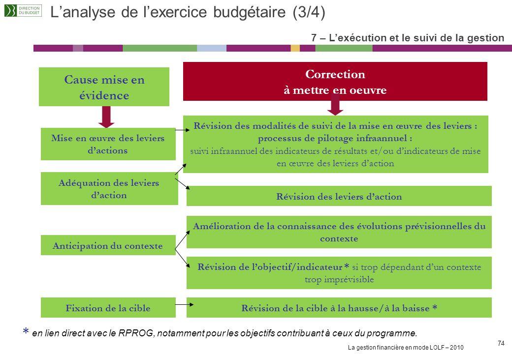 L'analyse de l'exercice budgétaire (3/4)