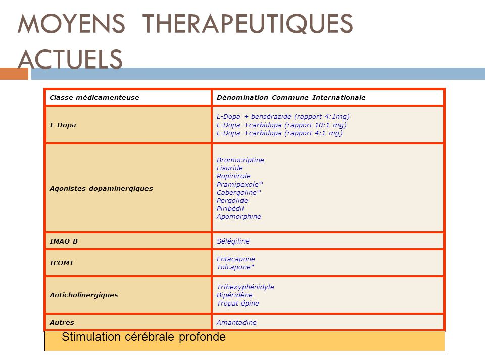 MOYENS THERAPEUTIQUES ACTUELS