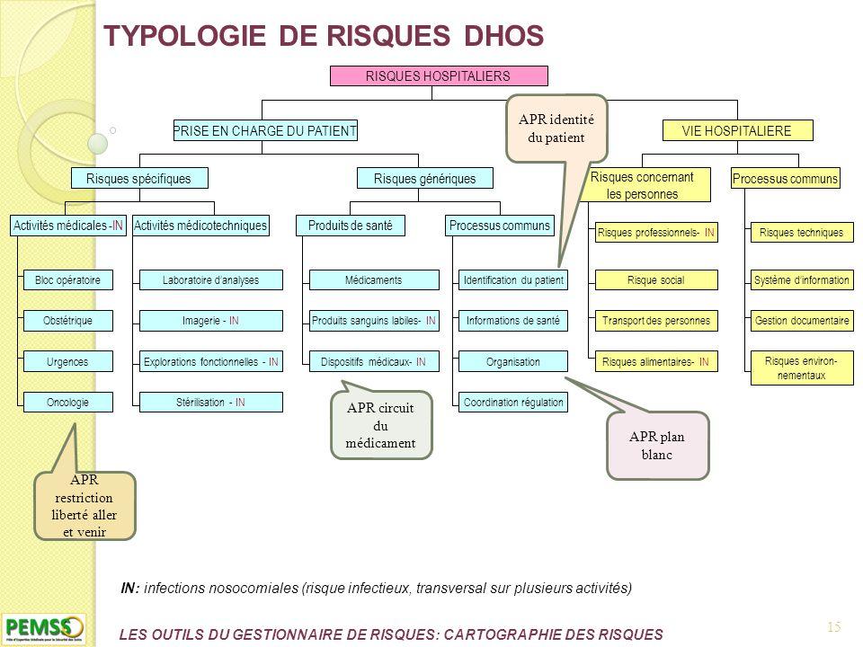 LES OUTILS DU GESTIONNAIRE DE RISQUES: CARTOGRAPHIE DES RISQUES