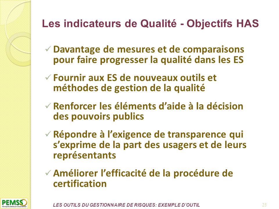 Les indicateurs de Qualité - Objectifs HAS