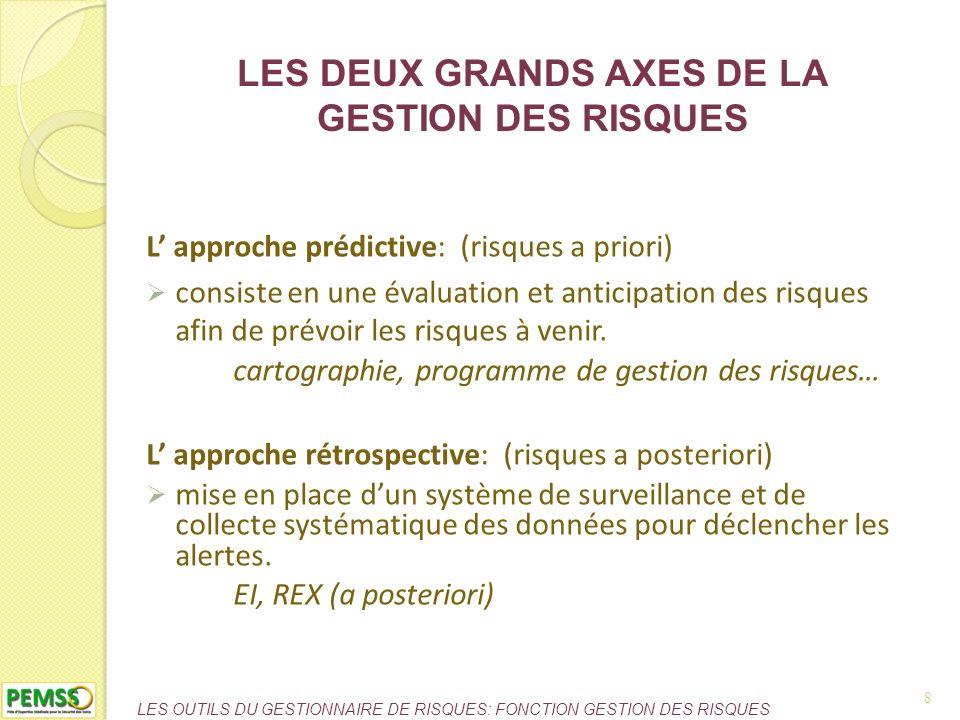LES DEUX GRANDS AXES DE LA GESTION DES RISQUES