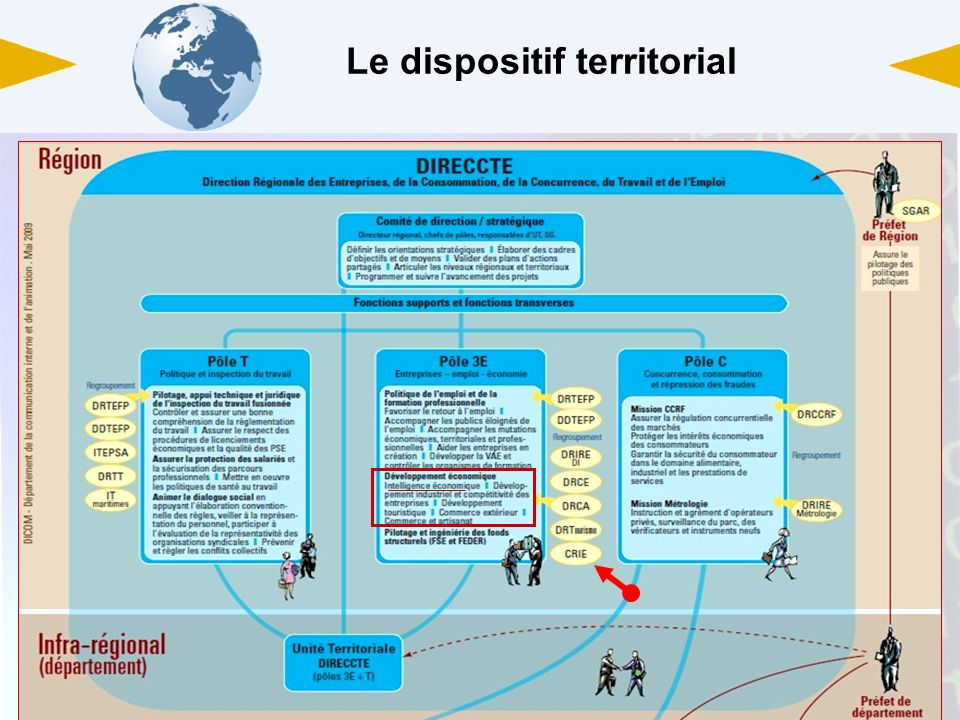 Le dispositif territorial