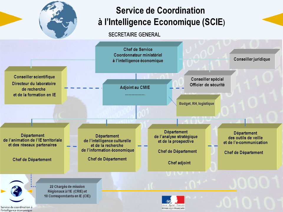 Service de Coordination à l'Intelligence Economique (SCIE)