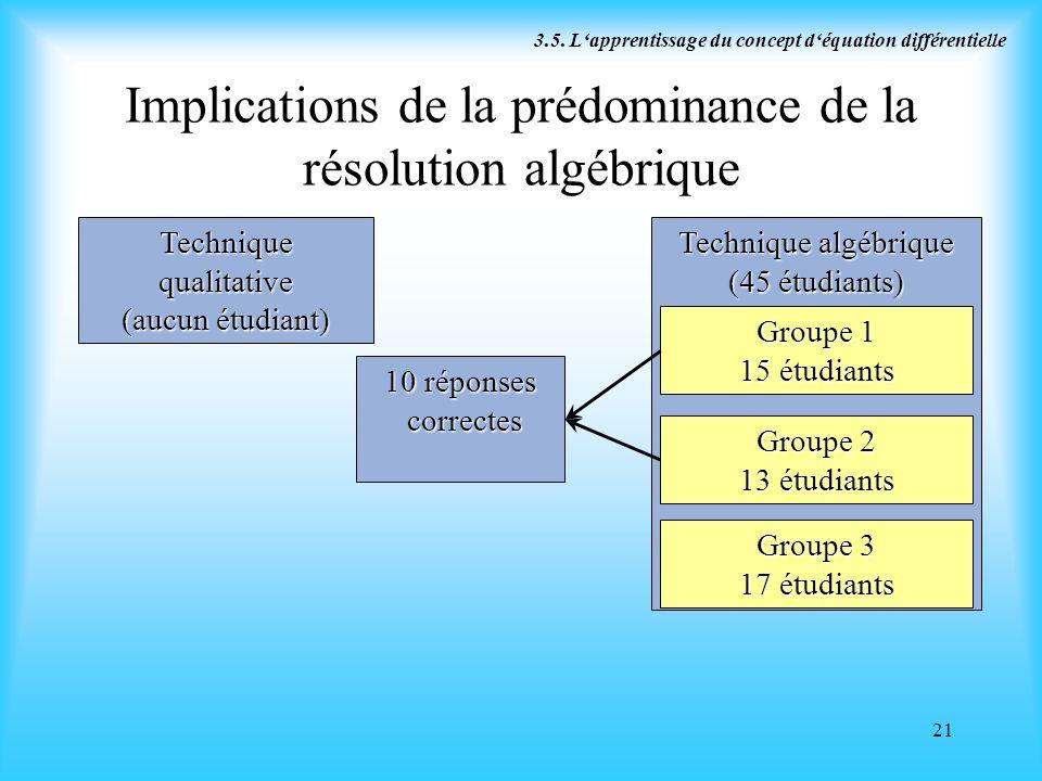 Implications de la prédominance de la résolution algébrique