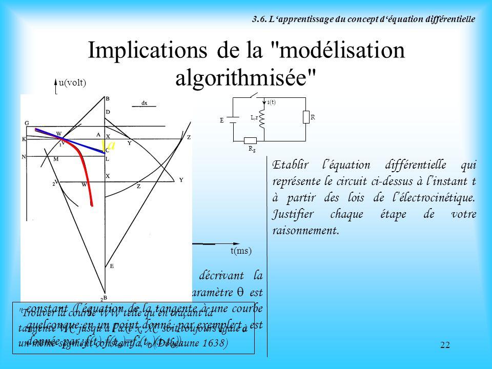 Implications de la modélisation algorithmisée