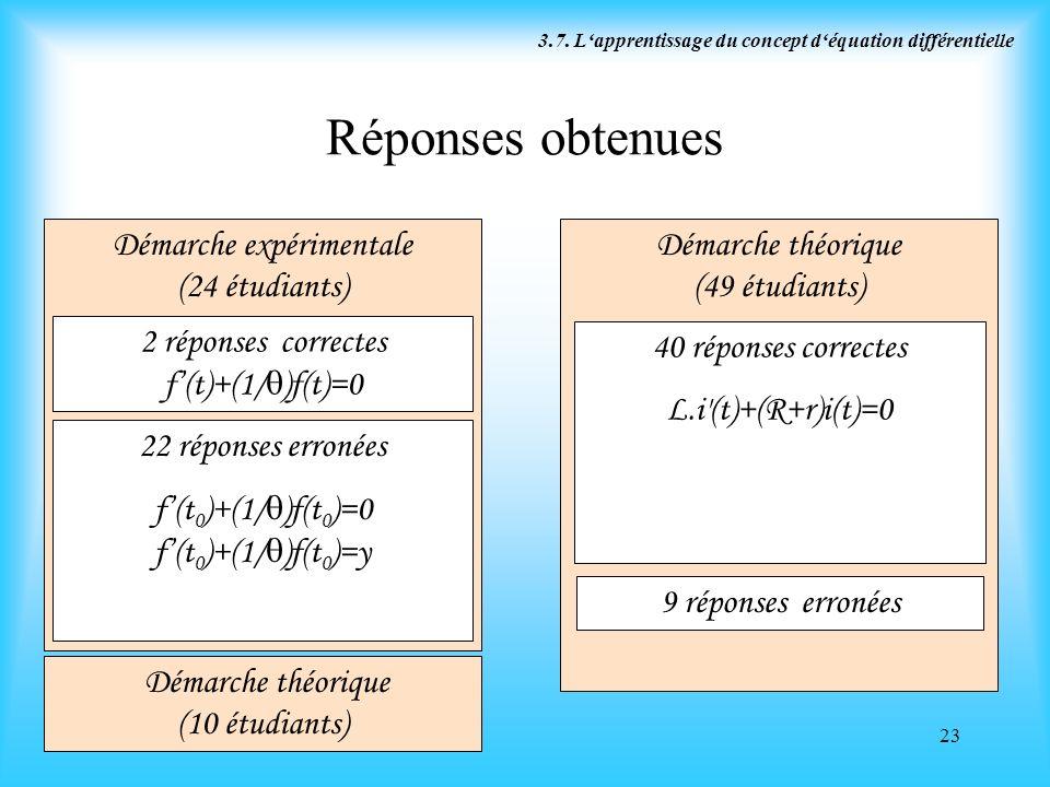Réponses obtenues Démarche expérimentale (24 étudiants)