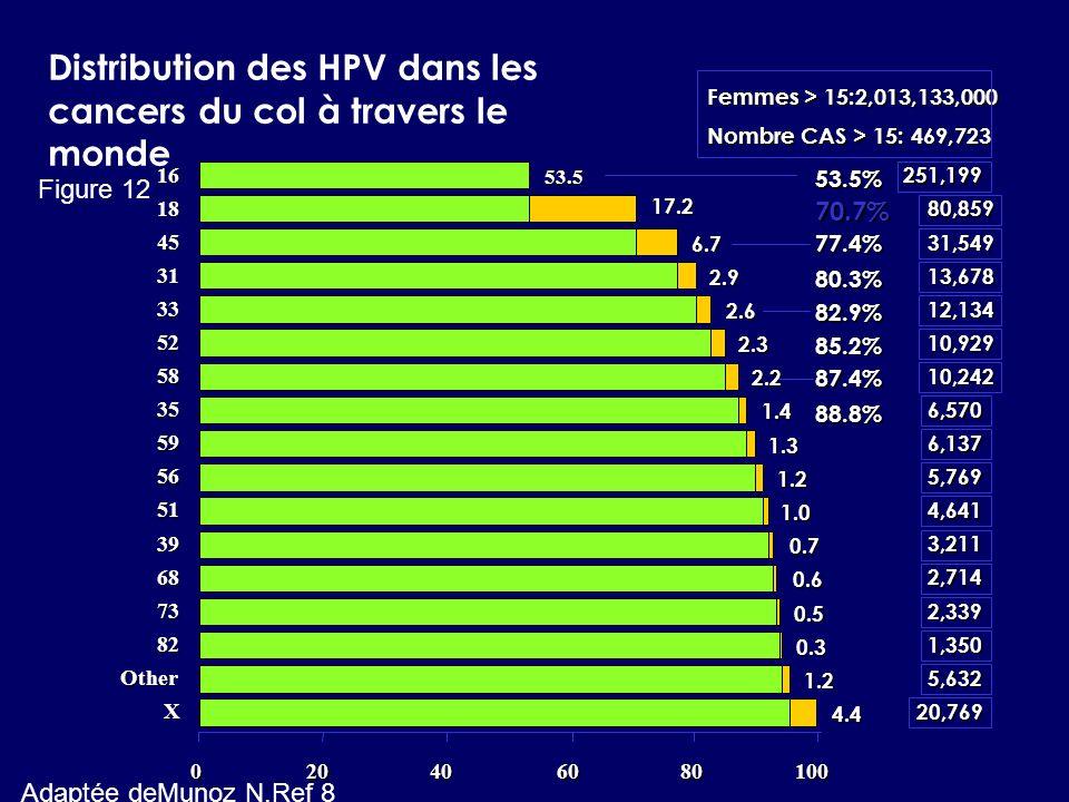 Distribution des HPV dans les cancers du col à travers le monde