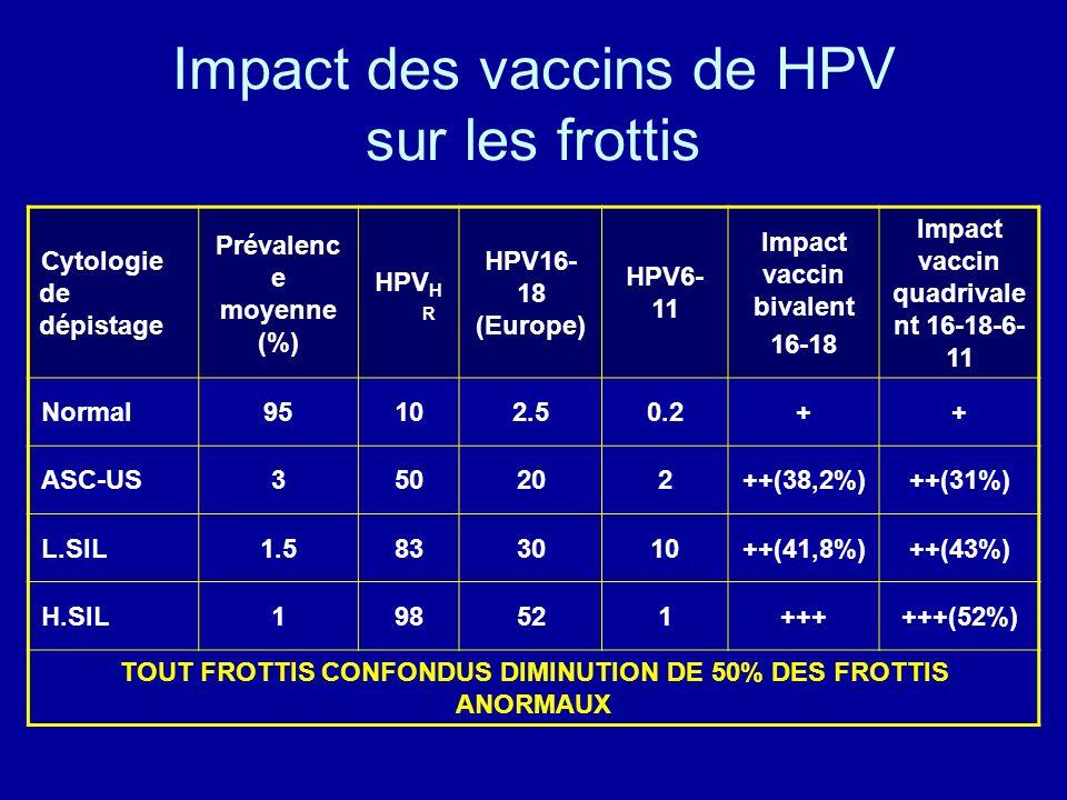 Impact des vaccins de HPV sur les frottis