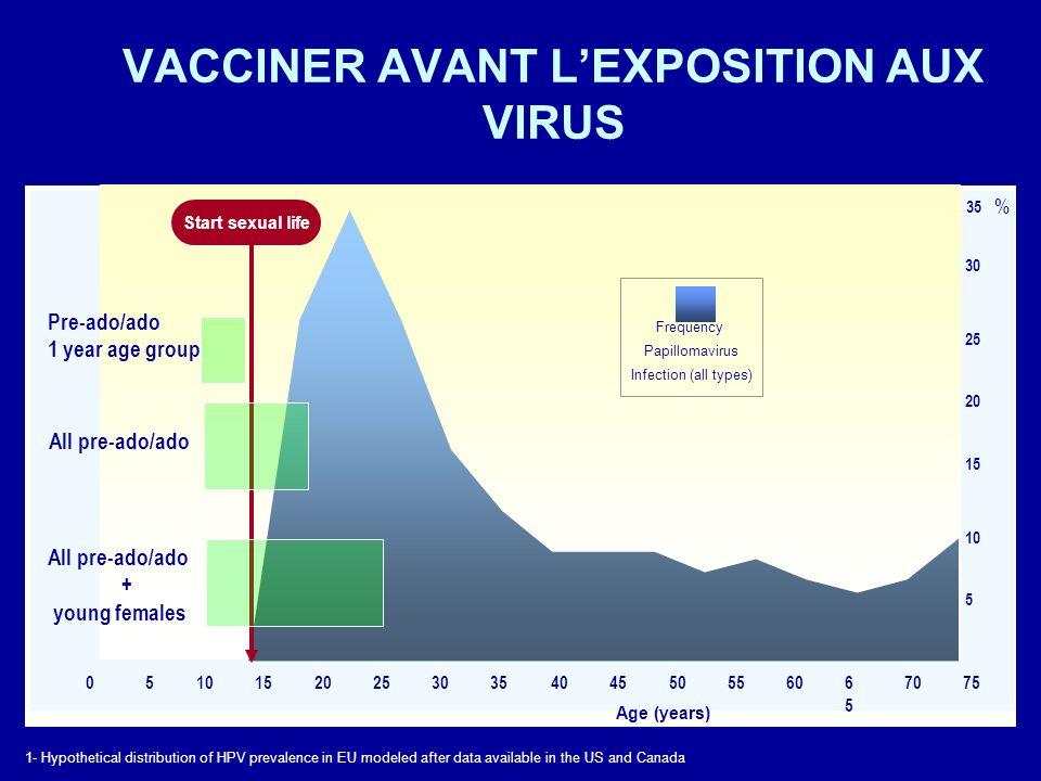 VACCINER AVANT L'EXPOSITION AUX VIRUS