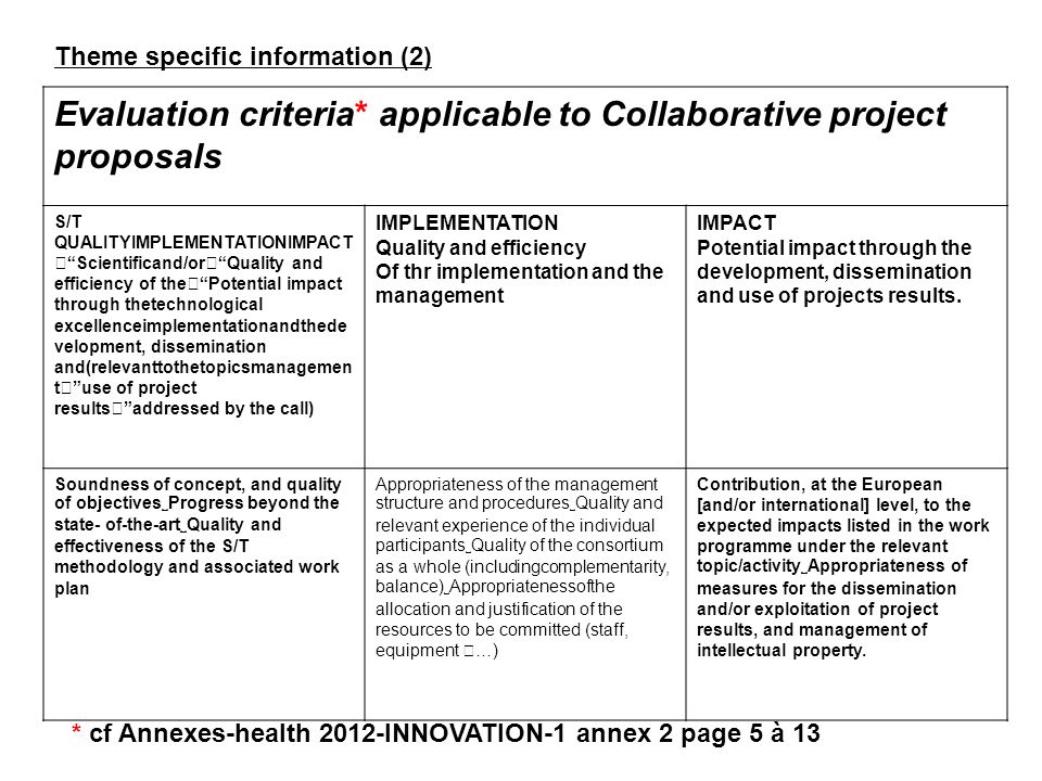 Evaluation criteria* applicable to Collaborative project proposals