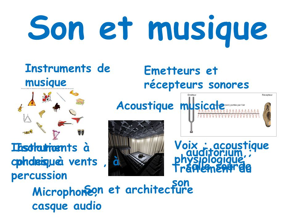 Son et musique Instruments de musique Emetteurs et récepteurs sonores