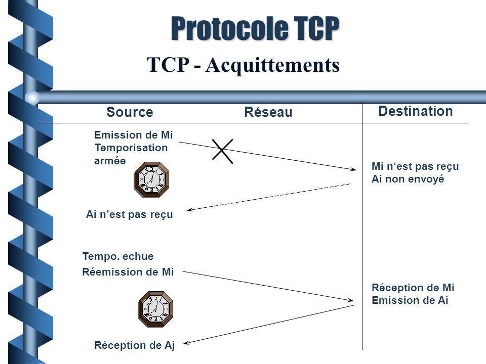 Protocole TCP TCP - Acquittements Source Réseau Destination