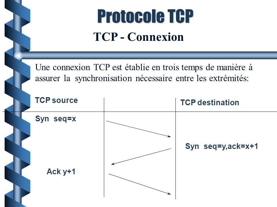 Protocole TCP TCP - Connexion