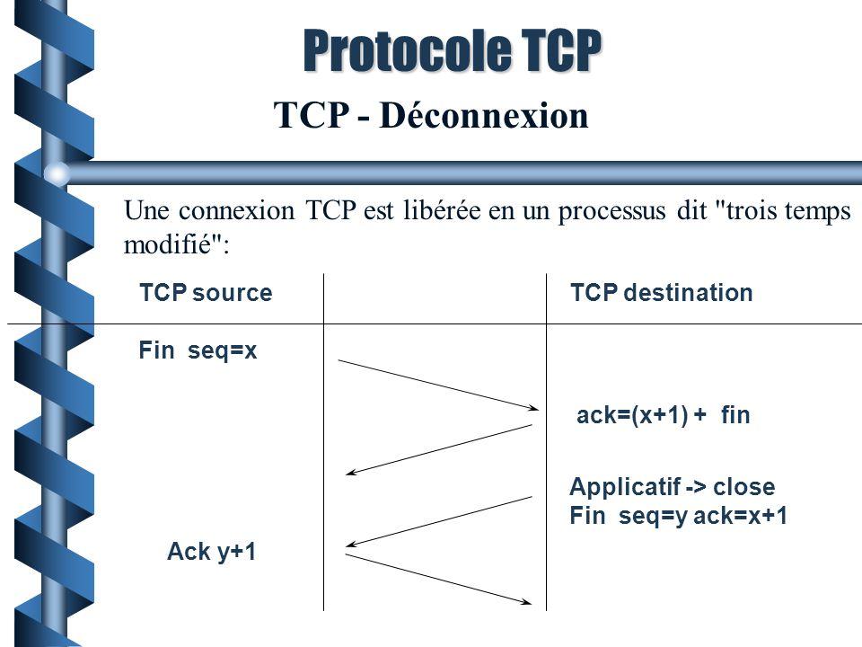 Protocole TCP TCP - Déconnexion