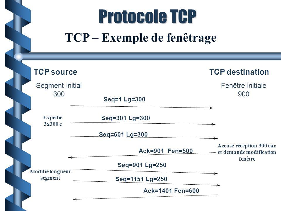 Protocole TCP TCP – Exemple de fenêtrage TCP source TCP destination