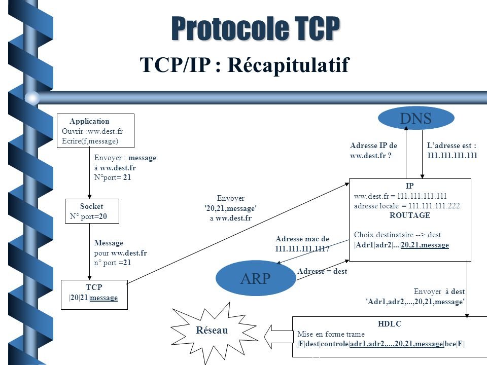 TCP/IP : Récapitulatif