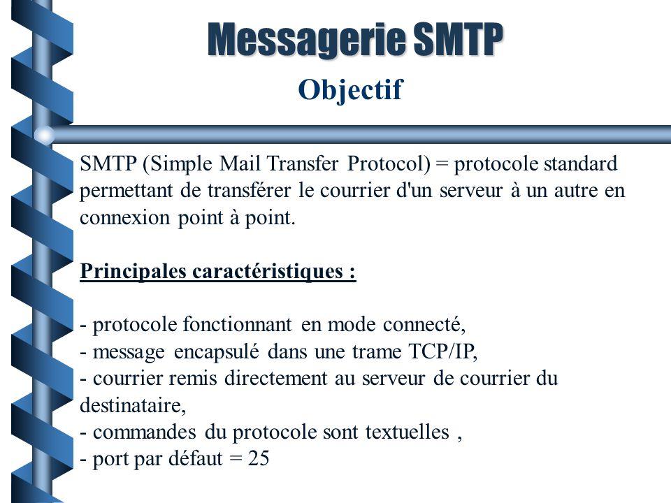 Messagerie SMTP Objectif