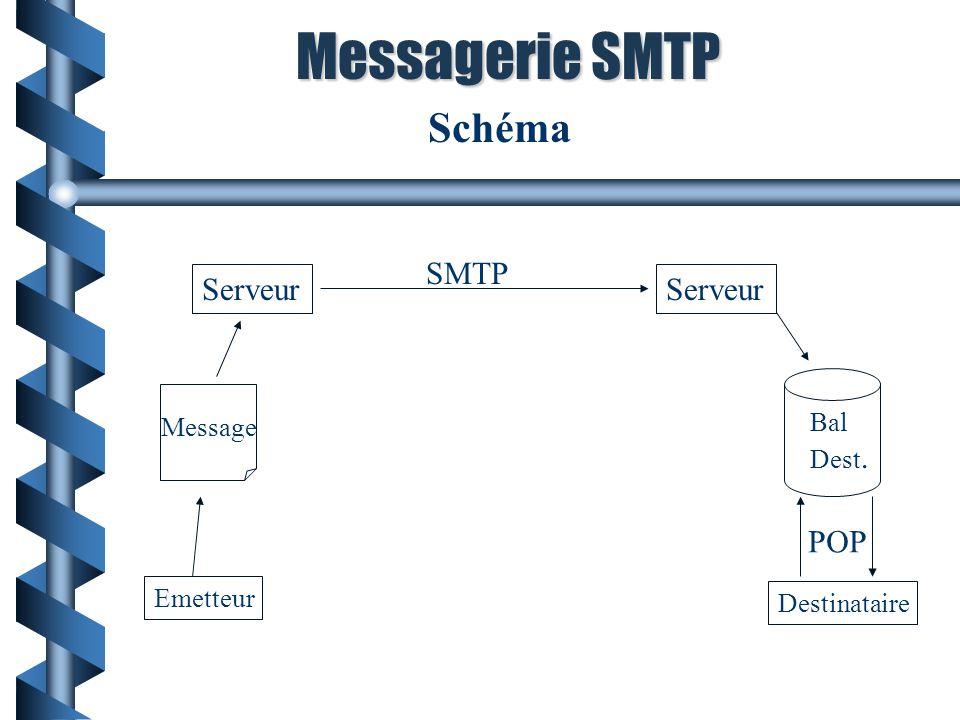 Messagerie SMTP Schéma SMTP Serveur Serveur POP Message Bal Dest.