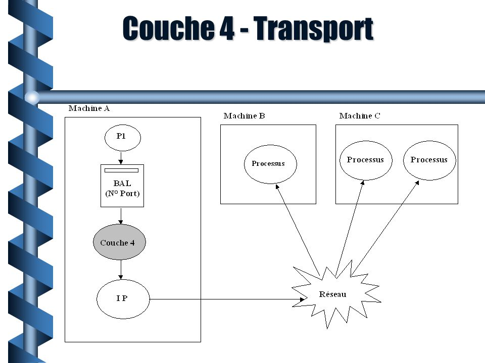 Couche 4 - Transport
