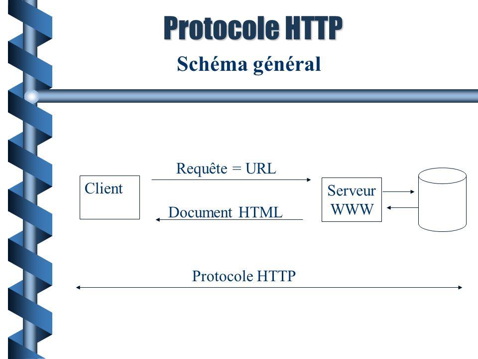 Protocole HTTP Schéma général Requête = URL Client Serveur WWW