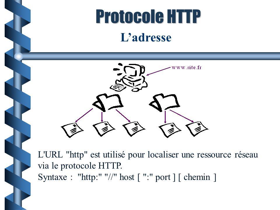 Protocole HTTP L'adresse