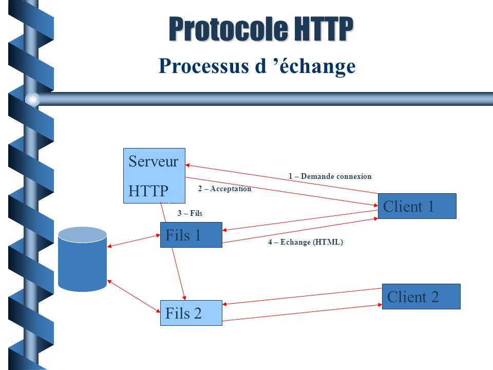 Protocole HTTP Processus d 'échange Serveur HTTP Client 1 Fils 1