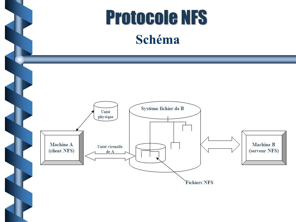 Protocole NFS Exemple : Schéma NFS Schéma Système fichier de B