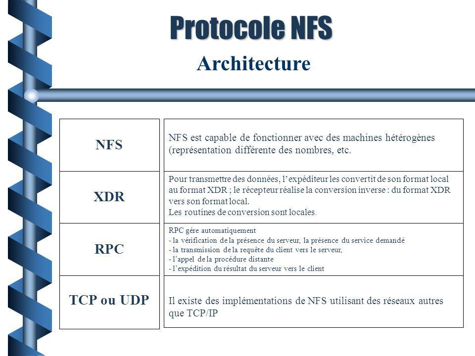 Protocole NFS Architecture NFS XDR RPC TCP ou UDP